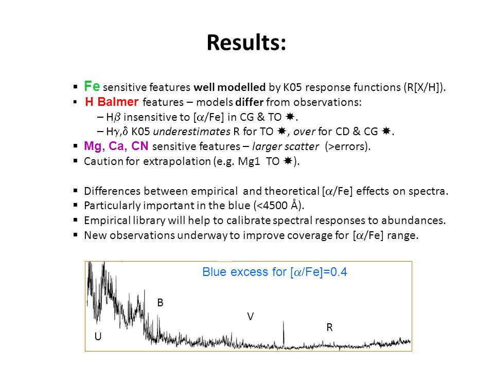 Results:  Fe sensitive features well modelled by K05 response functions (R[X/H]).  H Balmer features – models differ from observations: – H  insens