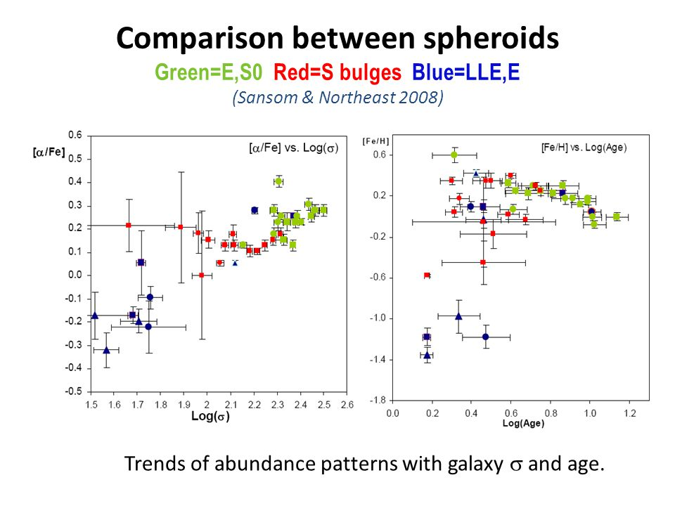 Comparison between spheroids Green=E,S0 Red=S bulges Blue=LLE,E (Sansom & Northeast 2008) Trends of abundance patterns with galaxy  and age.