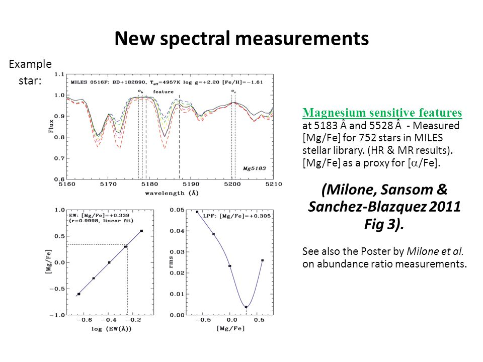 New spectral measurements Magnesium sensitive features at 5183 Å and 5528 Å - Measured [Mg/Fe] for 752 stars in MILES stellar library.
