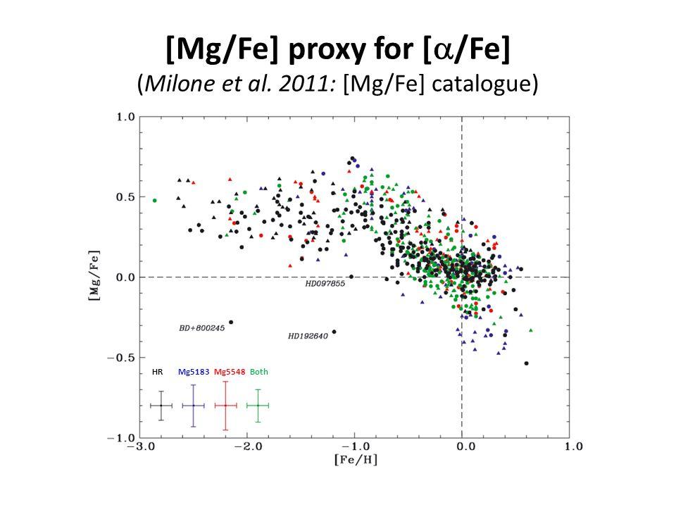 [Mg/Fe] proxy for [  /Fe] (Milone et al. 2011: [Mg/Fe] catalogue) HR Mg5183 Mg5548 Both