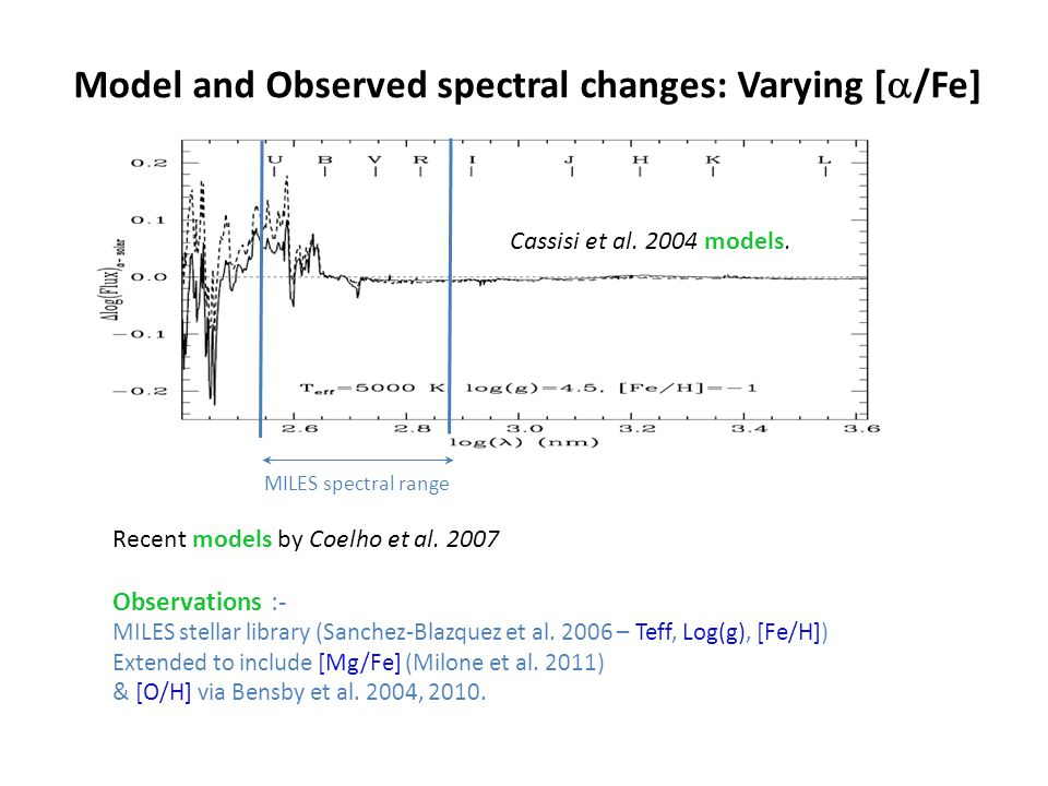 Model and Observed spectral changes: Varying [  /Fe] MILES spectral range Recent models by Coelho et al. 2007 Observations :- MILES stellar library (