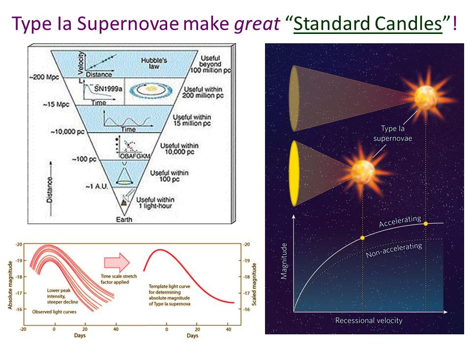 "Type Ia Supernovae make great ""Standard Candles""!"