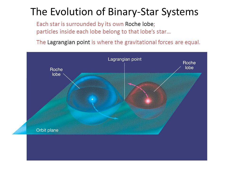 Each star is surrounded by its own Roche lobe; particles inside each lobe belong to that lobe's star… The Lagrangian point is where the gravitational