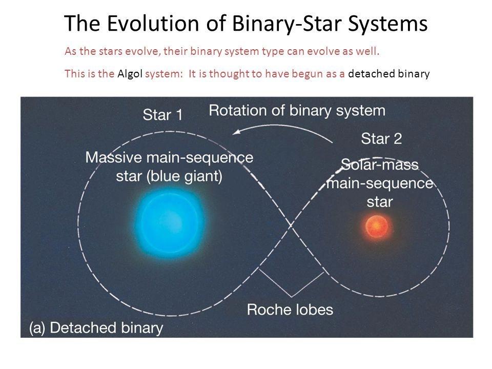 As the stars evolve, their binary system type can evolve as well. This is the Algol system: It is thought to have begun as a detached binary The Evolu