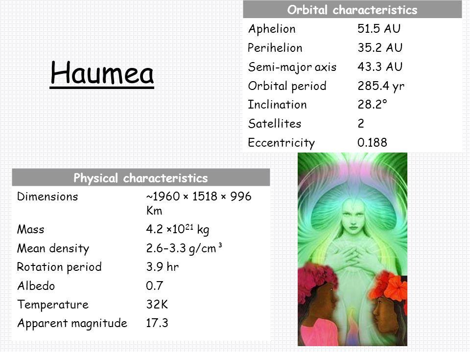 Haumea Orbital characteristics Aphelion51.5 AU Perihelion35.2 AU Semi-major axis43.3 AU Orbital period285.4 yr Inclination28.2° Satellites2 Eccentricity0.188 Physical characteristics Dimensions~1960 × 1518 × 996 Km Mass4.2 ×10 21 kg Mean density2.6–3.3 g/cm³ Rotation period3.9 hr Albedo0.7 Temperature32K Apparent magnitude17.3