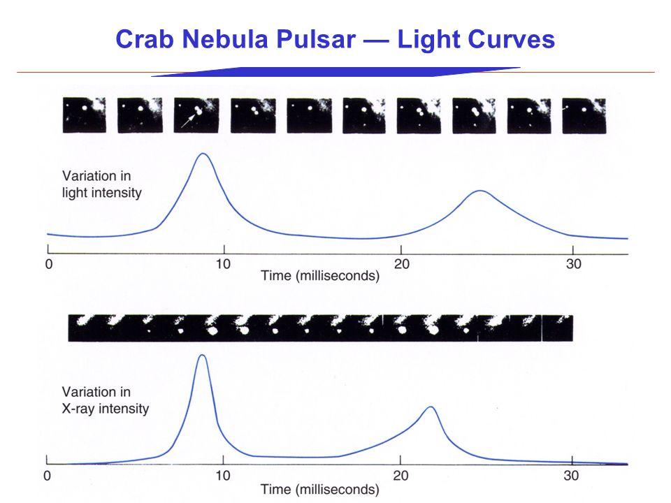 Crab Nebula Pulsar — Light Curves
