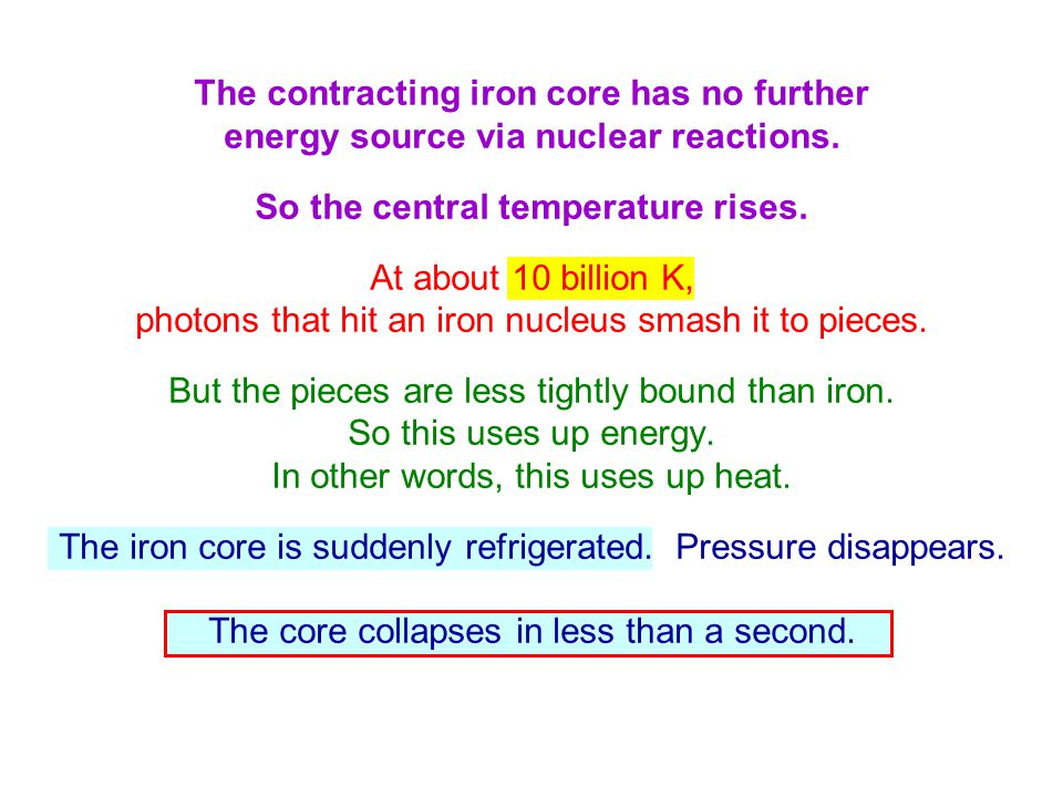 The contracting iron core has no further energy source via nuclear reactions. So the central temperature rises. At about 10 billion K, photons that hi
