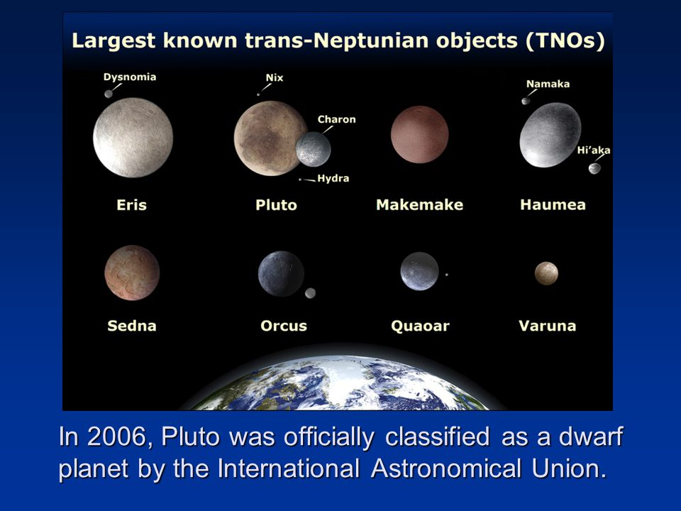 In 2006, Pluto was officially classified as a dwarf planet by the International Astronomical Union.