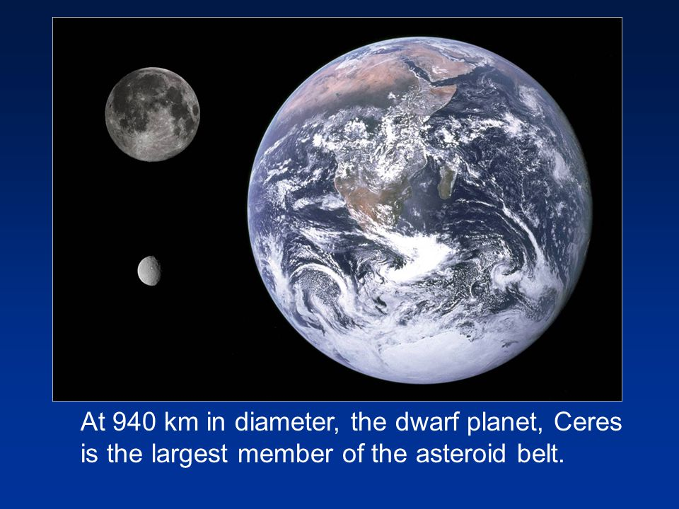 At 940 km in diameter, the dwarf planet, Ceres is the largest member of the asteroid belt.