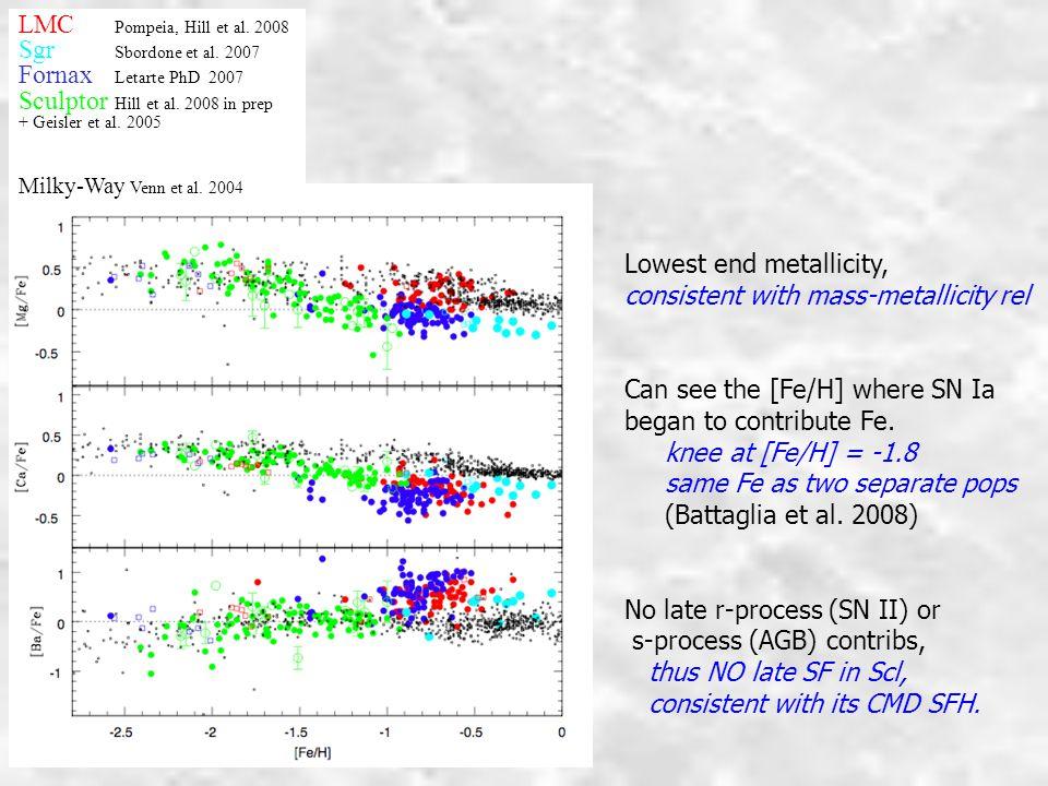 LMC Pompeia, Hill et al.2008 Sgr Sbordone et al. 2007 Fornax Letarte PhD 2007 Sculptor Hill et al.
