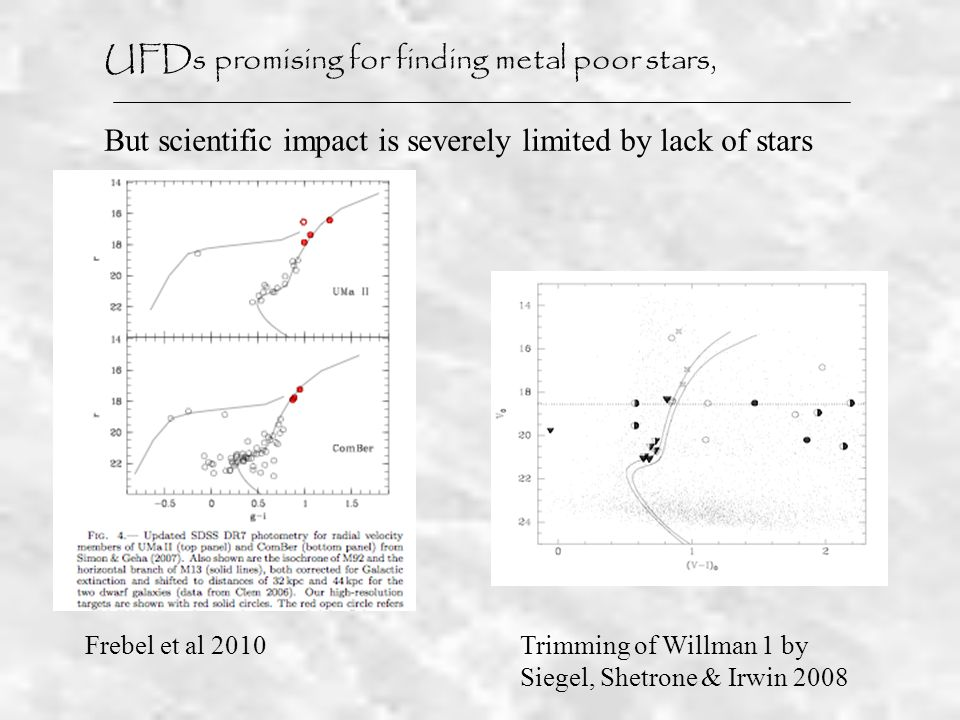 Frebel et al 2010 UFDs promising for finding metal poor stars, But scientific impact is severely limited by lack of stars Trimming of Willman 1 by Siegel, Shetrone & Irwin 2008