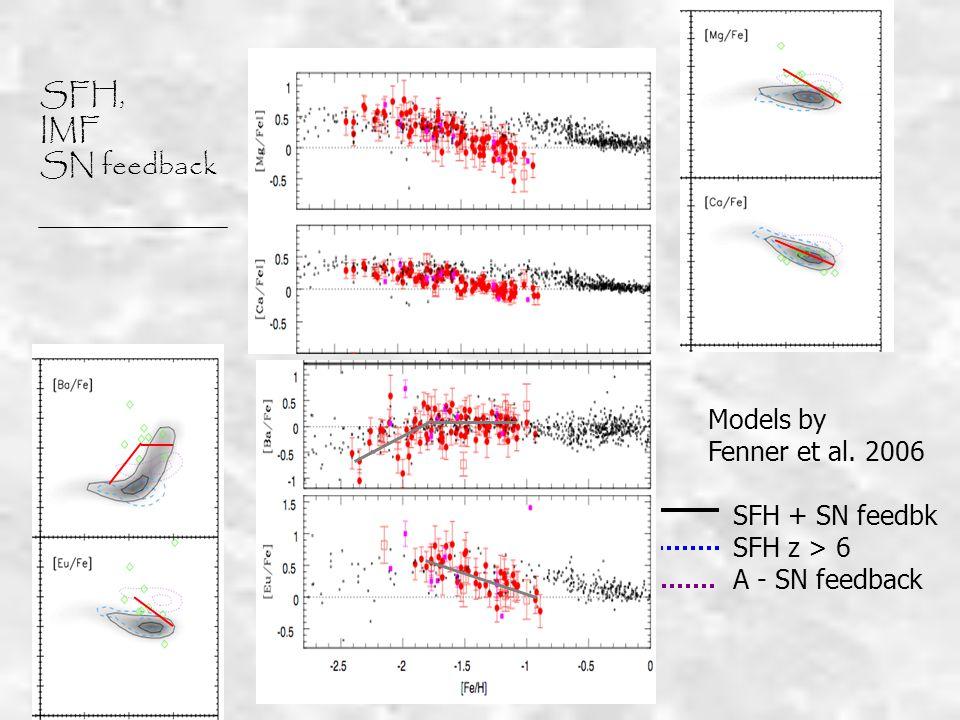 SFH, IMF SN feedback Models by Fenner et al. 2006 SFH + SN feedbk SFH z > 6 A - SN feedback