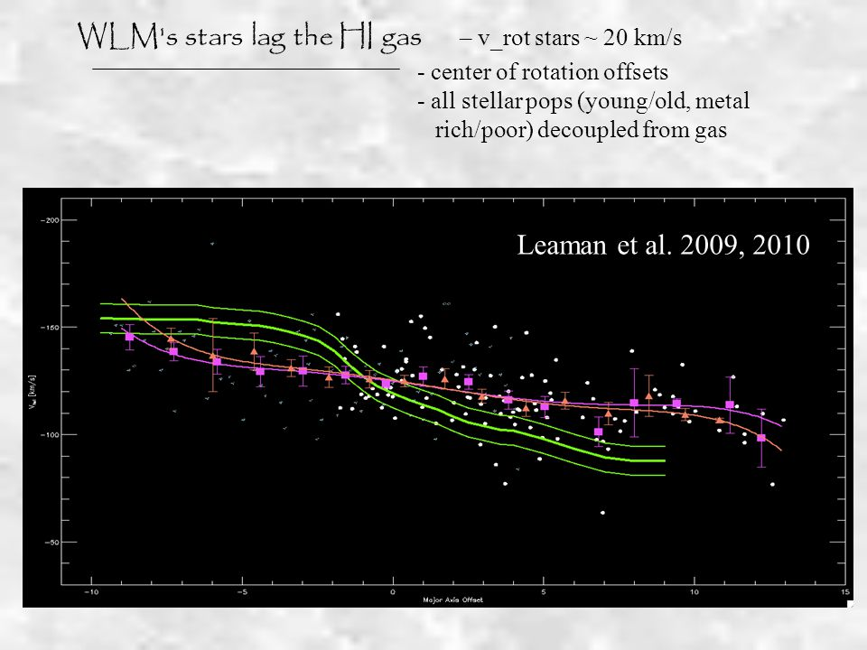 WLM s stars lag the HI gas – v_rot stars ~ 20 km/s - center of rotation offsets - all stellar pops (young/old, metal rich/poor) decoupled from gas Leaman et al.