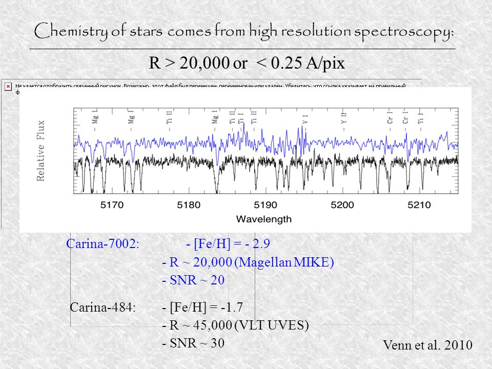 Chemistry of stars comes from high resolution spectroscopy: R > 20,000 or < 0.25 A/pix Carina-7002:- [Fe/H] = - 2.9 - R ~ 20,000 (Magellan MIKE) - SNR ~ 20 Carina-484:- [Fe/H] = -1.7 - R ~ 45,000 (VLT UVES) - SNR ~ 30 Venn et al.