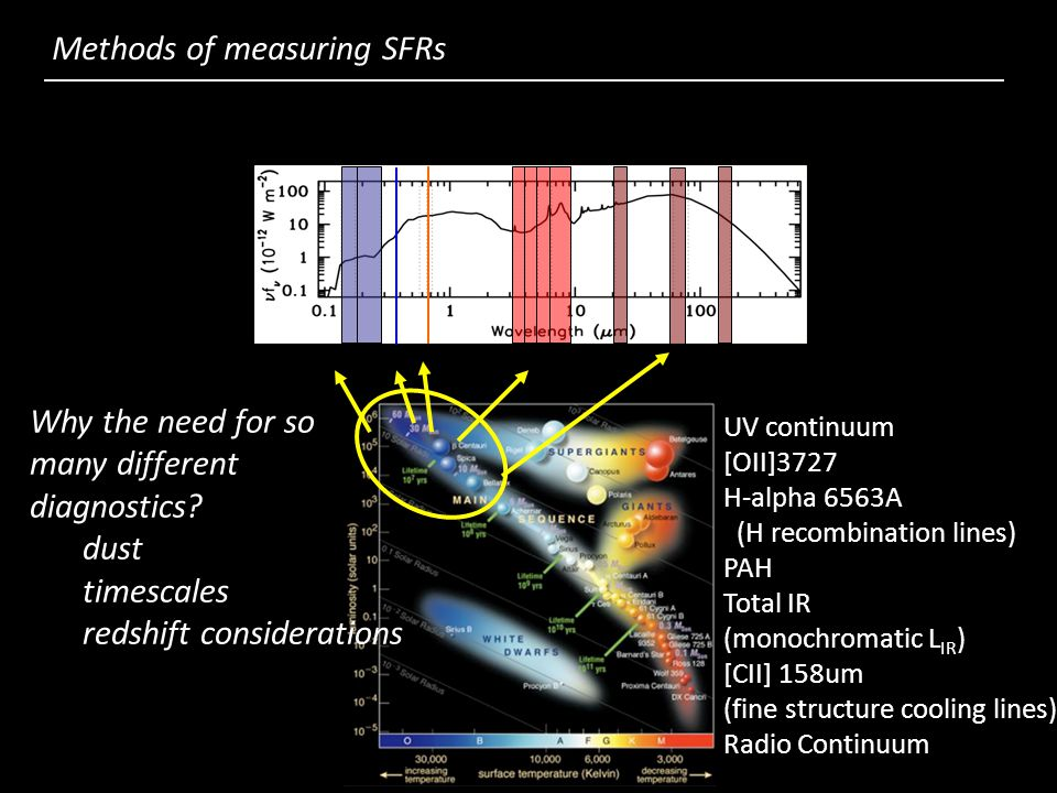 UV HH PAHs MIR FIR[OII] a galaxy SED… Methods of measuring SFRs Why the need for so many different diagnostics.