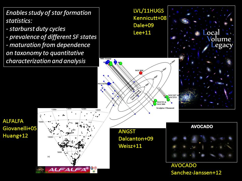 LVL/11HUGS Kennicutt+08 Dale+09 Lee+11 ANGST Dalcanton+09 Weisz+11 ALFALFA Giovanelli+05 Huang+12 AVOCADO Sanchez-Janssen+12 Enables study of star formation statistics: - starburst duty cycles - prevalence of different SF states - maturation from dependence on taxonomy to quantitative characterization and analysis