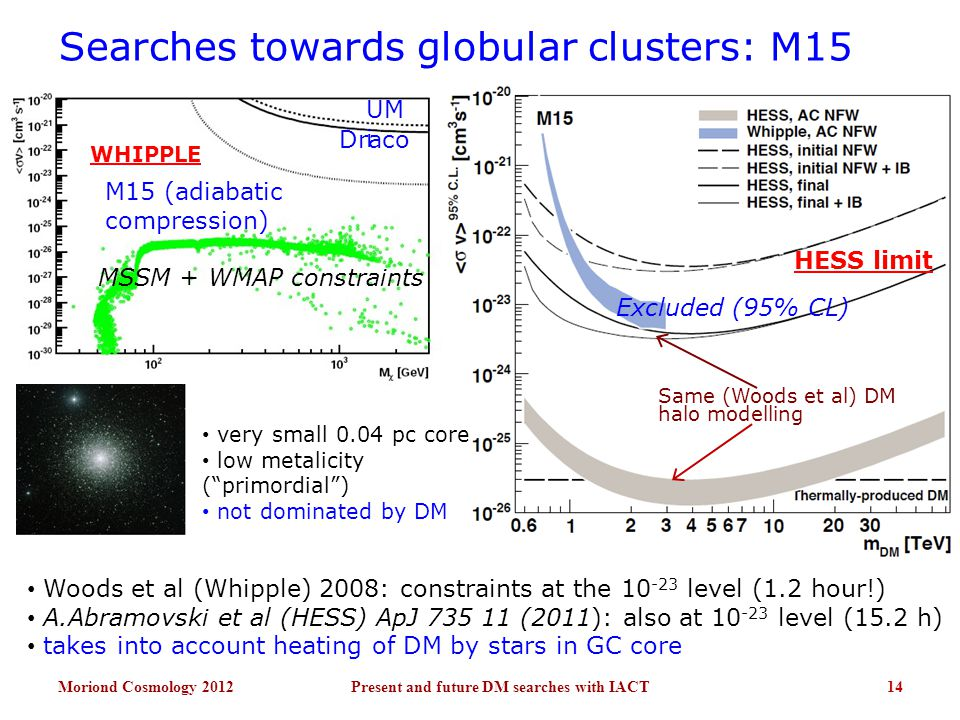 Searches towards globular clusters: M15 Moriond Cosmology 2012Present and future DM searches with IACT14 UM i Draco M15 (adiabatic compression) MSSM + WMAP constraints Same (Woods et al) DM halo modelling Excluded (95% CL) HESS limit very small 0.04 pc core low metalicity ( primordial ) not dominated by DM WHIPPLE Woods et al (Whipple) 2008: constraints at the 10 -23 level (1.2 hour!) A.Abramovski et al (HESS) ApJ 735 11 (2011): also at 10 -23 level (15.2 h) takes into account heating of DM by stars in GC core