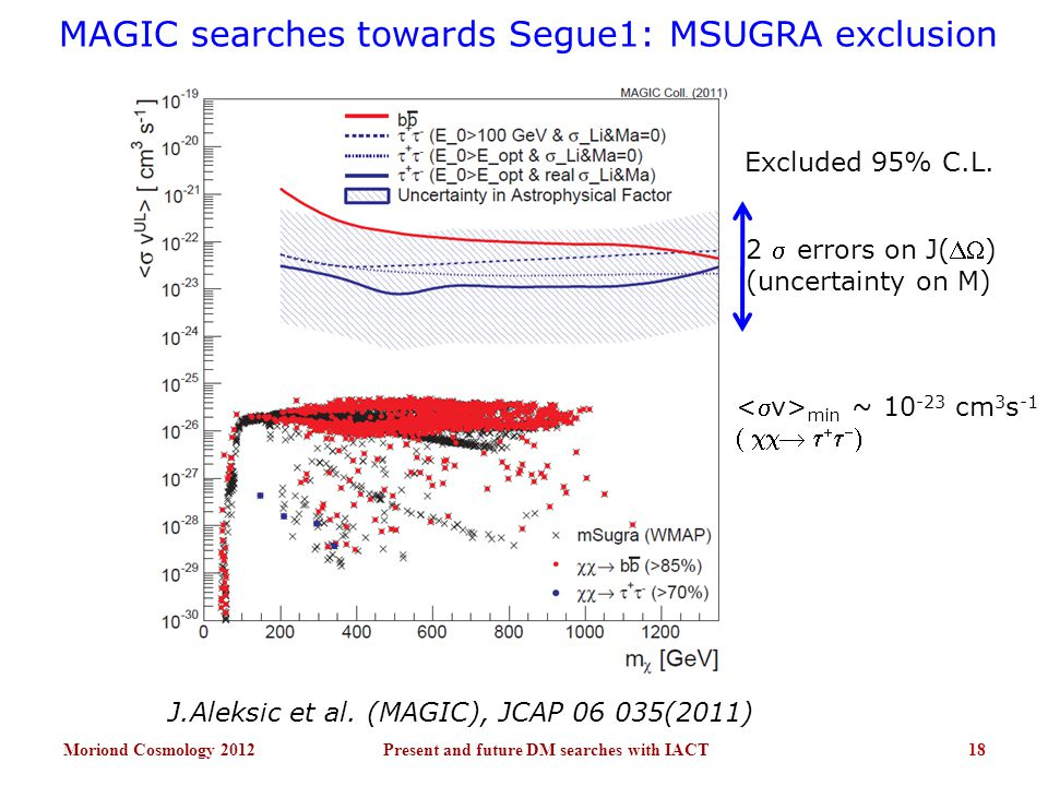 MAGIC searches towards Segue1: MSUGRA exclusion Moriond Cosmology 201218Present and future DM searches with IACT Excluded 95% C.L. 2  errors on J()
