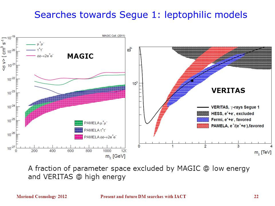 Searches towards Segue 1: leptophilic models Moriond Cosmology 201222Present and future DM searches with IACT A fraction of parameter space excluded by MAGIC @ low energy and VERITAS @ high energy MAGIC VERITAS