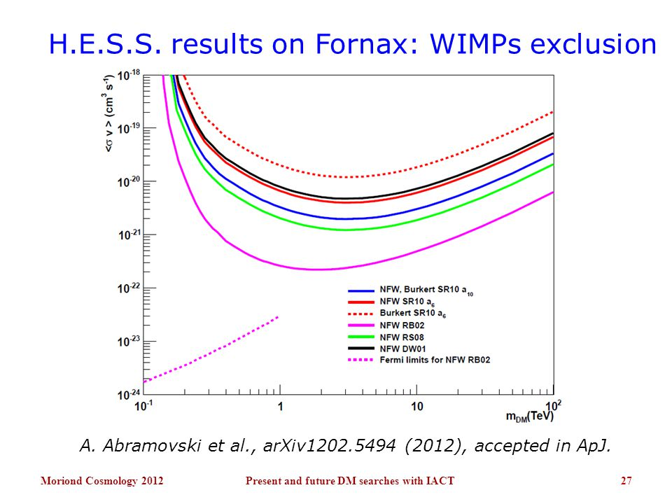 H.E.S.S. results on Fornax: WIMPs exclusion Moriond Cosmology 201227Present and future DM searches with IACT A. Abramovski et al., arXiv1202.5494 (201