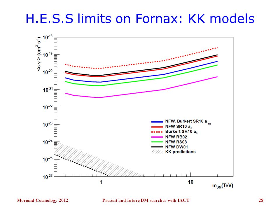 H.E.S.S limits on Fornax: KK models Moriond Cosmology 201228Present and future DM searches with IACT