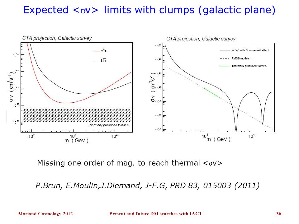 Expected limits with clumps (galactic plane) Moriond Cosmology 2012Present and future DM searches with IACT36 Missing one order of mag. to reach therm