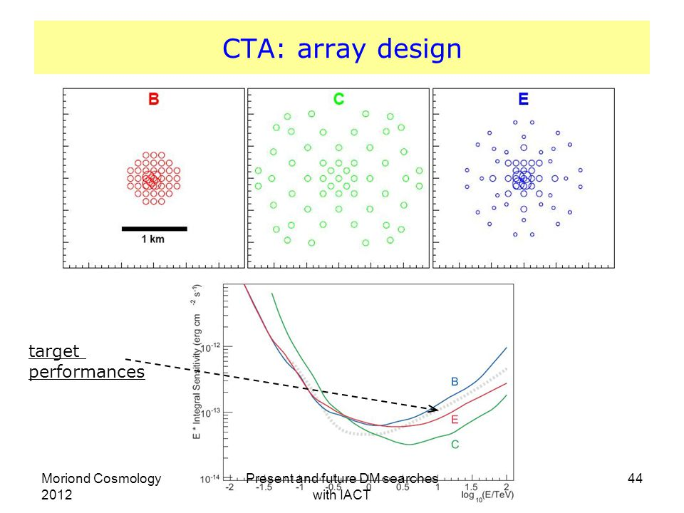 44 CTA: array design target performances Moriond Cosmology 2012 Present and future DM searches with IACT