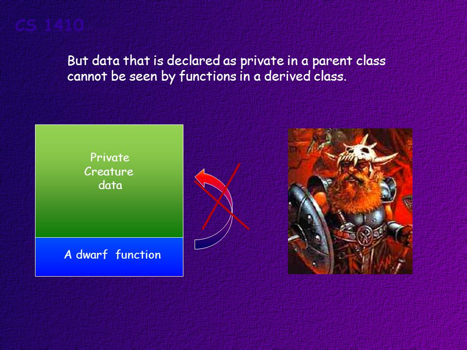 But data that is declared as private in a parent class cannot be seen by functions in a derived class.