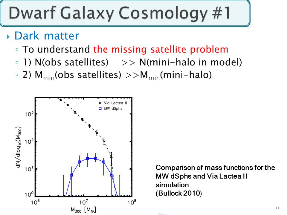  Dark matter ◦ To understand the missing satellite problem ◦ 1) N(obs satellites) >> N(mini-halo in model) ◦ 2) M min (obs satellites) >>M min (mini-halo) 11 Comparison of mass functions for the MW dSphs and Via Lactea II simulation (Bullock 2010)