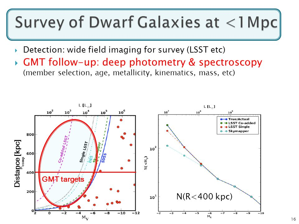 16  Detection: wide field imaging for survey (LSST etc)  GMT follow-up: deep photometry & spectroscopy (member selection, age, metallicity, kinematics, mass, etc) N(R<400 kpc) Distance [kpc] GMT targets