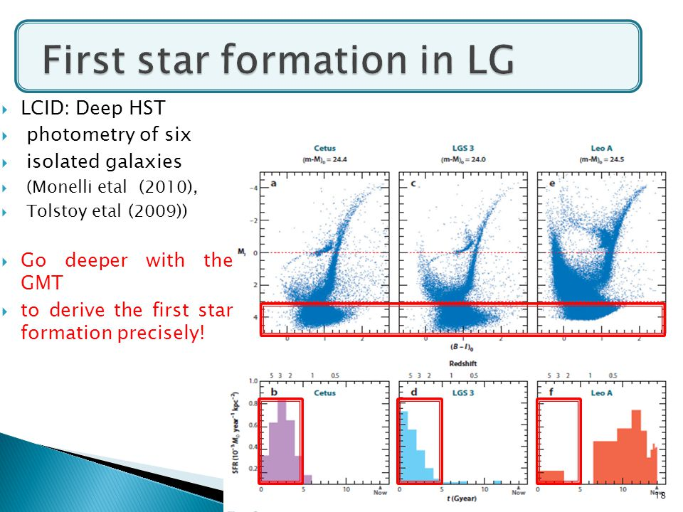  LCID: Deep HST  photometry of six  isolated galaxies  (Monelli etal (2010),  Tolstoy etal (2009))  Go deeper with the GMT  to derive the first star formation precisely.