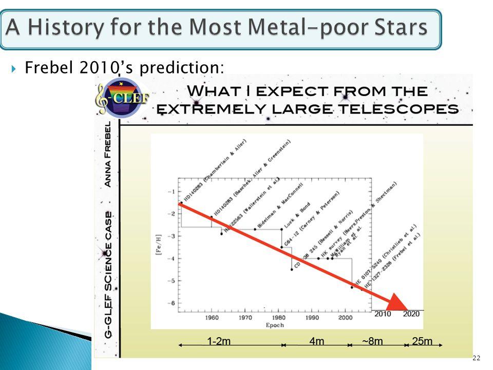  Frebel 2010's prediction: 22