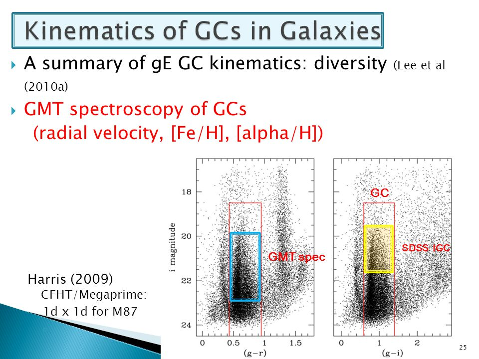 Harris (2009) CFHT/Megaprime: 1d x 1d for M87 ◦ 25  A summary of gE GC kinematics: diversity (Lee et al (2010a)  GMT spectroscopy of GCs (radial vel