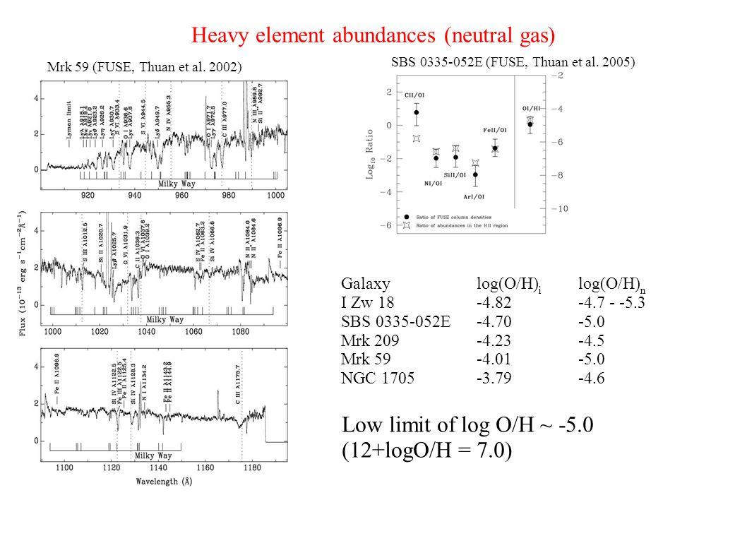 Heavy element abundances (neutral gas) Galaxylog(O/H) i log(O/H) n I Zw 18-4.82-4.7 - -5.3 SBS 0335-052E-4.70-5.0 Mrk 209-4.23-4.5 Mrk 59-4.01-5.0 NGC 1705-3.79-4.6 Mrk 59 (FUSE, Thuan et al.