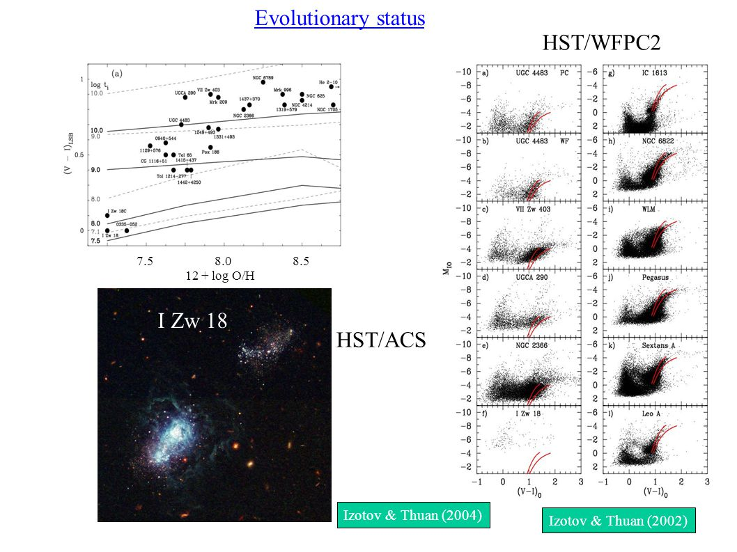 Evolutionary status 7.5 8.0 8.5 12 + log O/H I Zw 18 HST/WFPC2 HST/ACS Izotov & Thuan (2002) Izotov & Thuan (2004)
