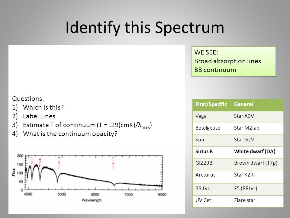 Identify this Spectrum Questions: 1)Which is this.