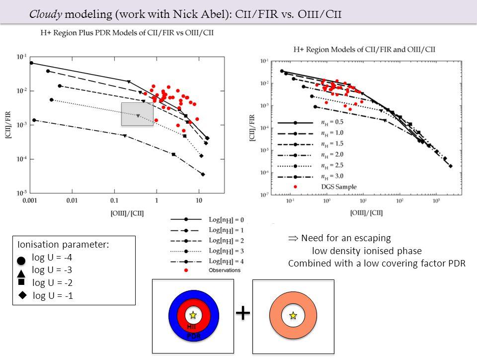 Ionisation parameter: log U = -4 log U = -3 log U = -2  log U = -1 Cloudy modeling (work with Nick Abel): C II /FIR vs.