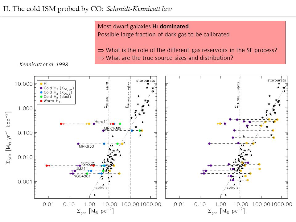 II. The cold ISM probed by CO: Schmidt-Kennicutt law Kennicutt et al. 1998 Most dwarf galaxies H I dominated Possible large fraction of dark gas to be