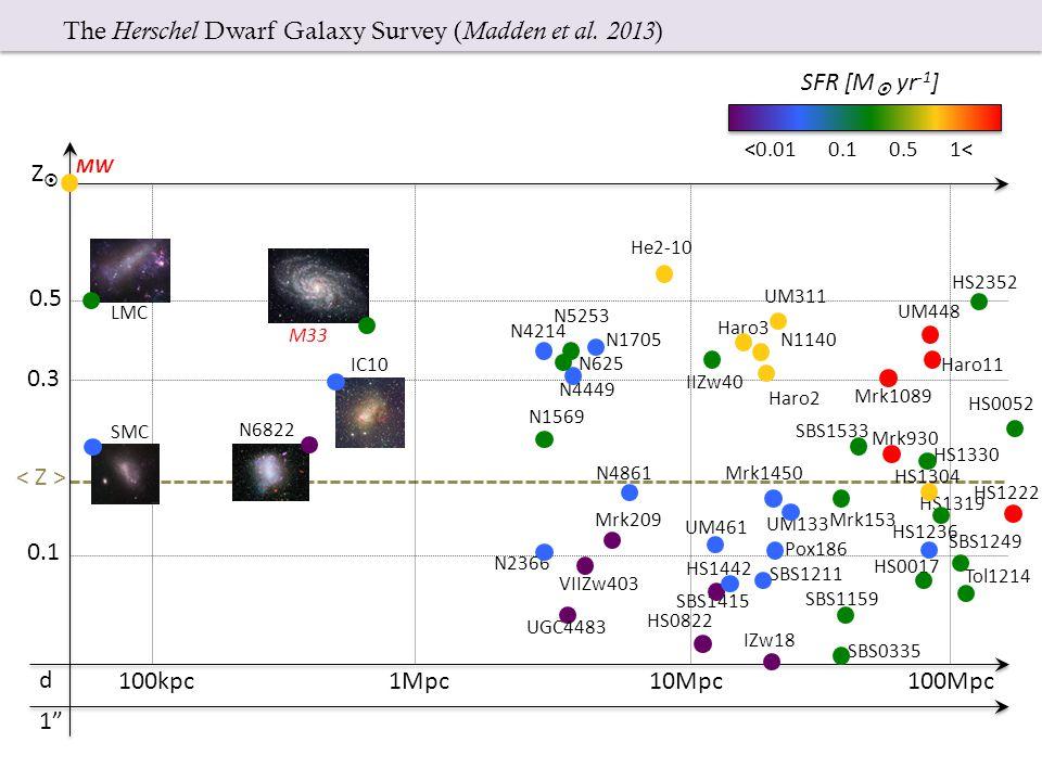 The Herschel Dwarf Galaxy Survey ( Madden et al.