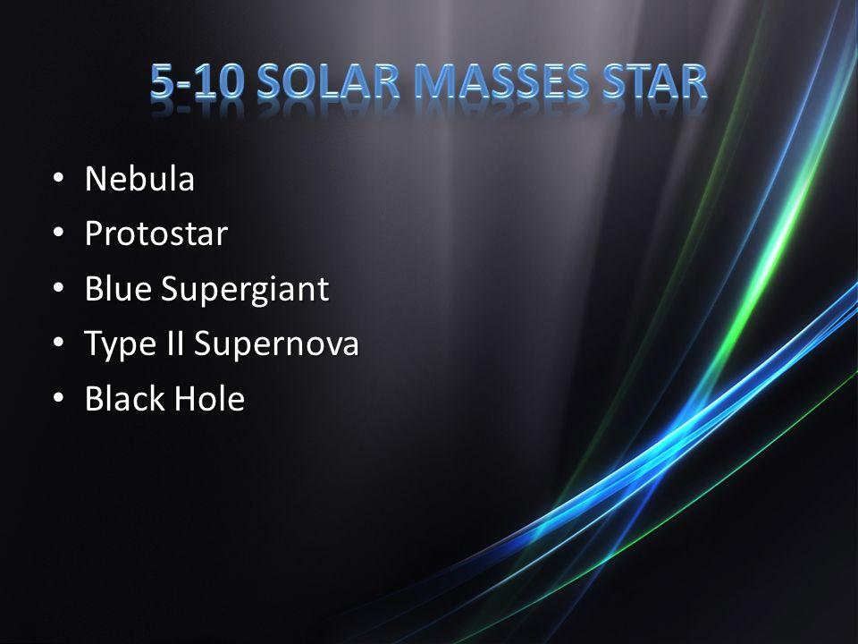 Nebula Nebula Protostar Protostar Blue Supergiant Blue Supergiant Type II Supernova Type II Supernova Black Hole Black Hole