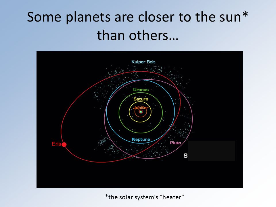 Some planets are closer to the sun* than others… *the solar system's heater