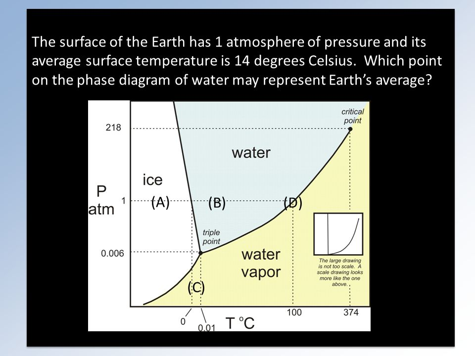 The surface of the Earth has 1 atmosphere of pressure and its average surface temperature is 14 degrees Celsius.