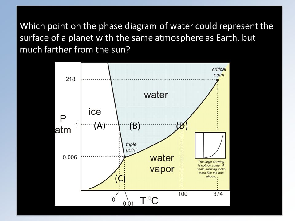 Which point on the phase diagram of water could represent the surface of a planet with the same atmosphere as Earth, but much farther from the sun.