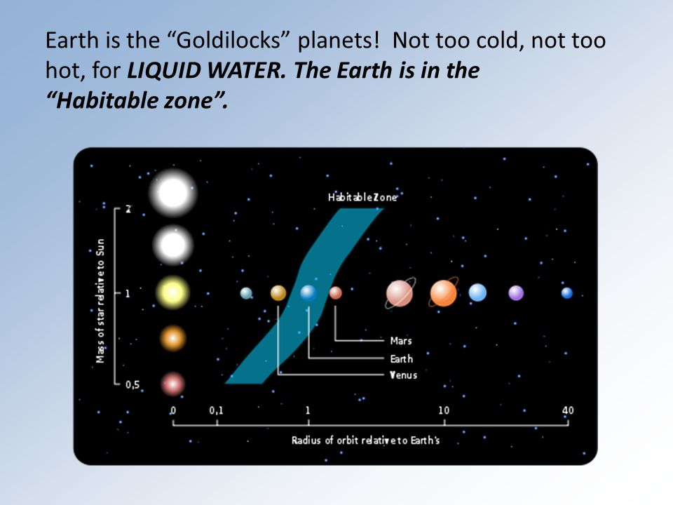 Earth is the Goldilocks planets. Not too cold, not too hot, for LIQUID WATER.