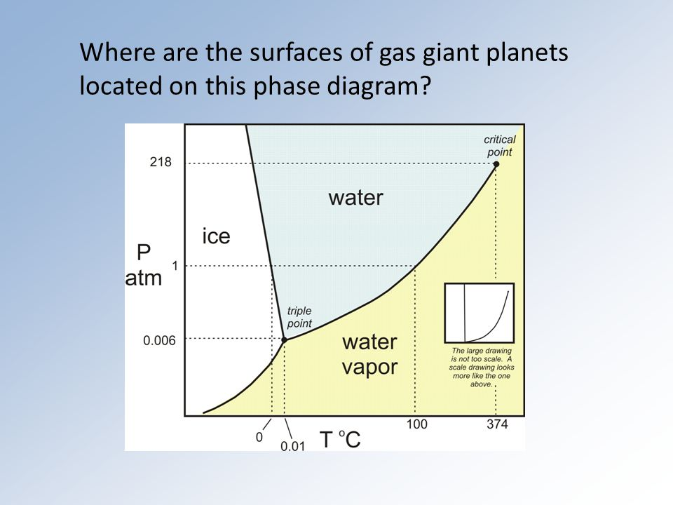 Where are the surfaces of gas giant planets located on this phase diagram