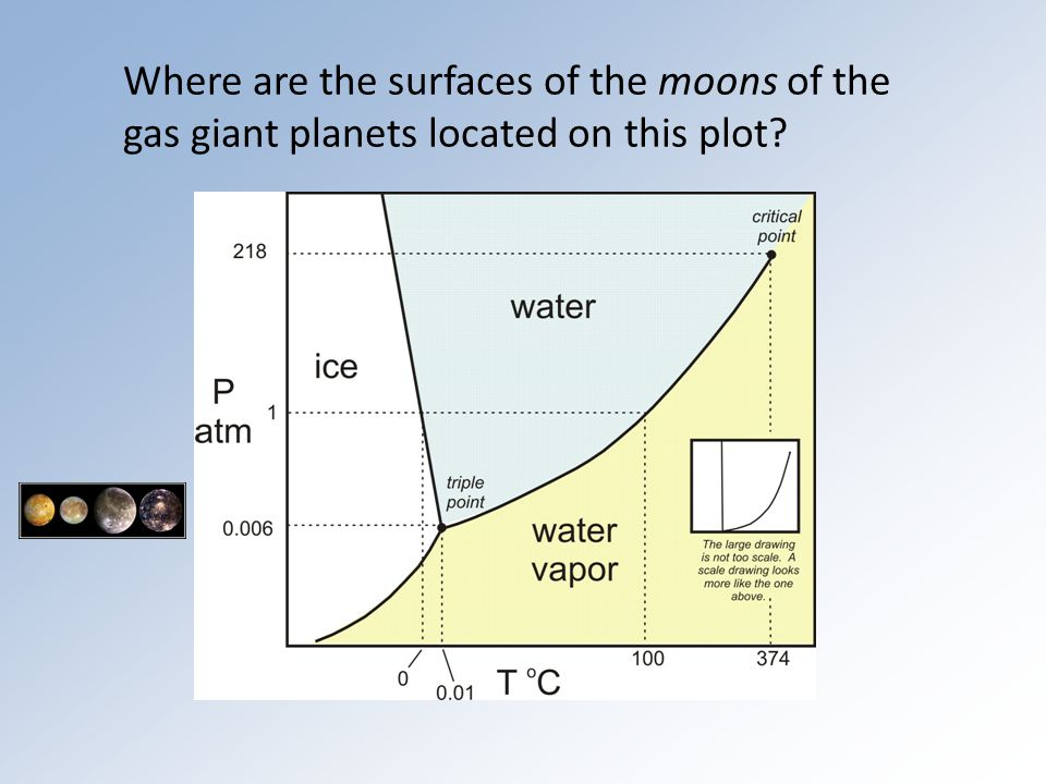Where are the surfaces of the moons of the gas giant planets located on this plot