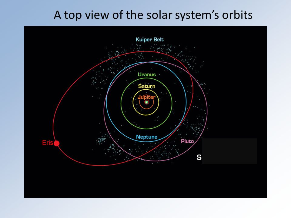A top view of the solar system's orbits