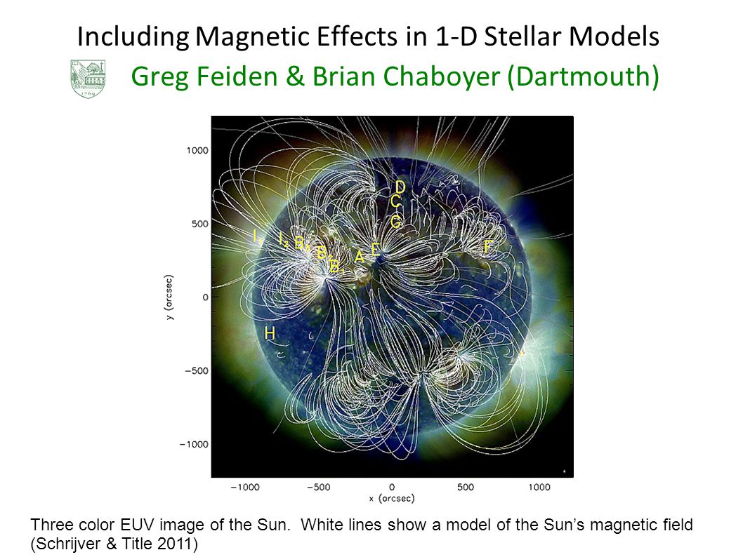 Including Magnetic Effects in 1-D Stellar Models Greg Feiden & Brian Chaboyer (Dartmouth) Three color EUV image of the Sun.