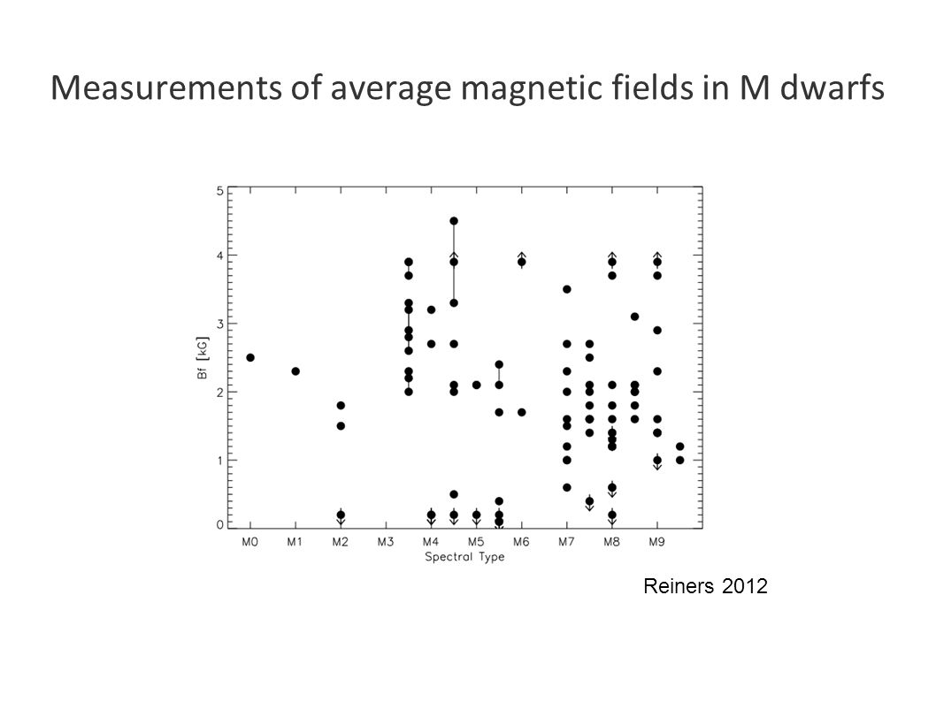 Measurements of average magnetic fields in M dwarfs Reiners 2012