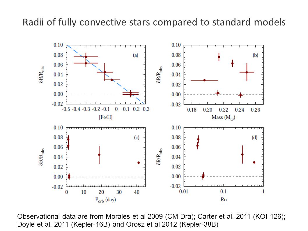 Radii of fully convective stars compared to standard models Observational data are from Morales et al 2009 (CM Dra); Carter et al.